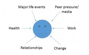 causes-of-stress-external